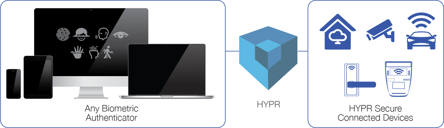 Image for HYPR to Keynote IoT Security Workshop in NYC
