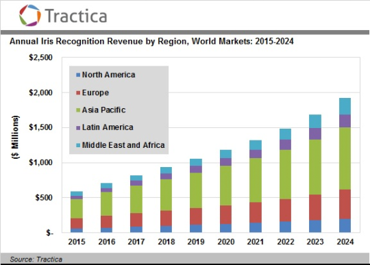 Image for HYPR Featured in Tractica Analyst Report