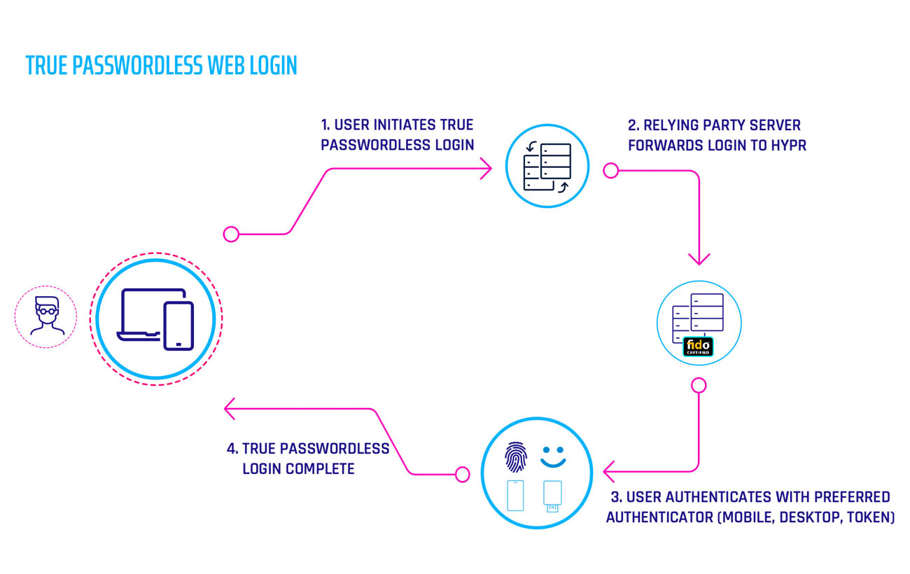 True Passwordless Web Login