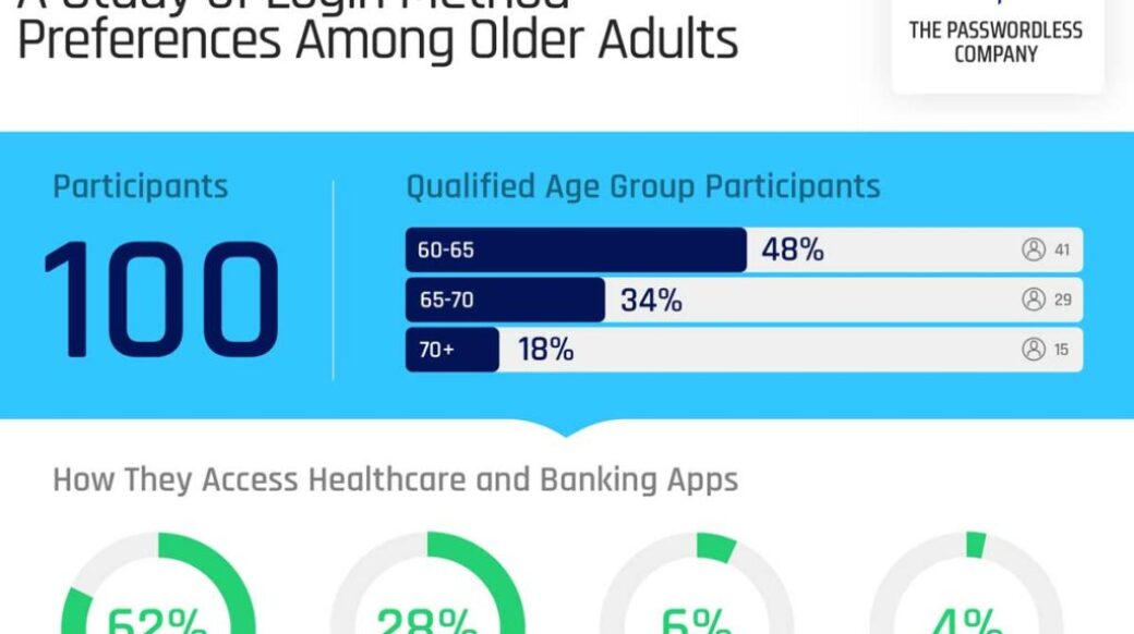 New Study From Hypr Finds Older Adults Are Ready To Ditch The Password!