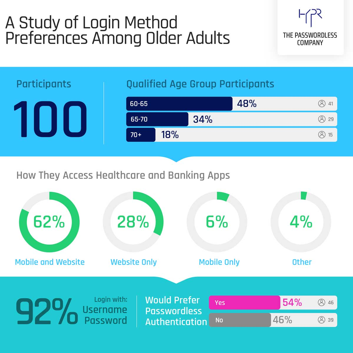 A Study of Login Method Preferences Among Older Adults