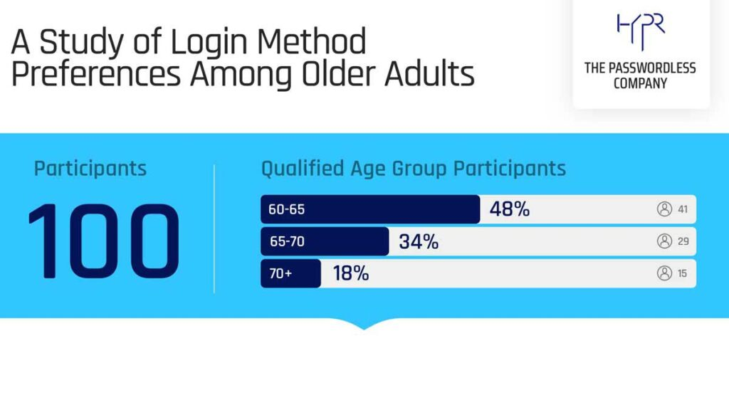 Login Method Preferences Among Older Adults