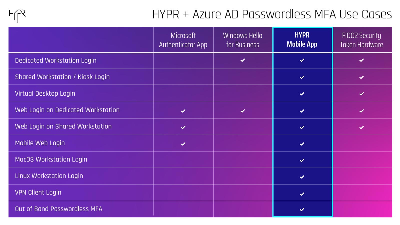 HYPR Azure AD Passwordless MFA Use Cases