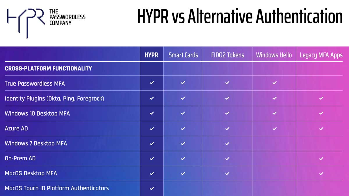 HYPR vs Alternative Authentication