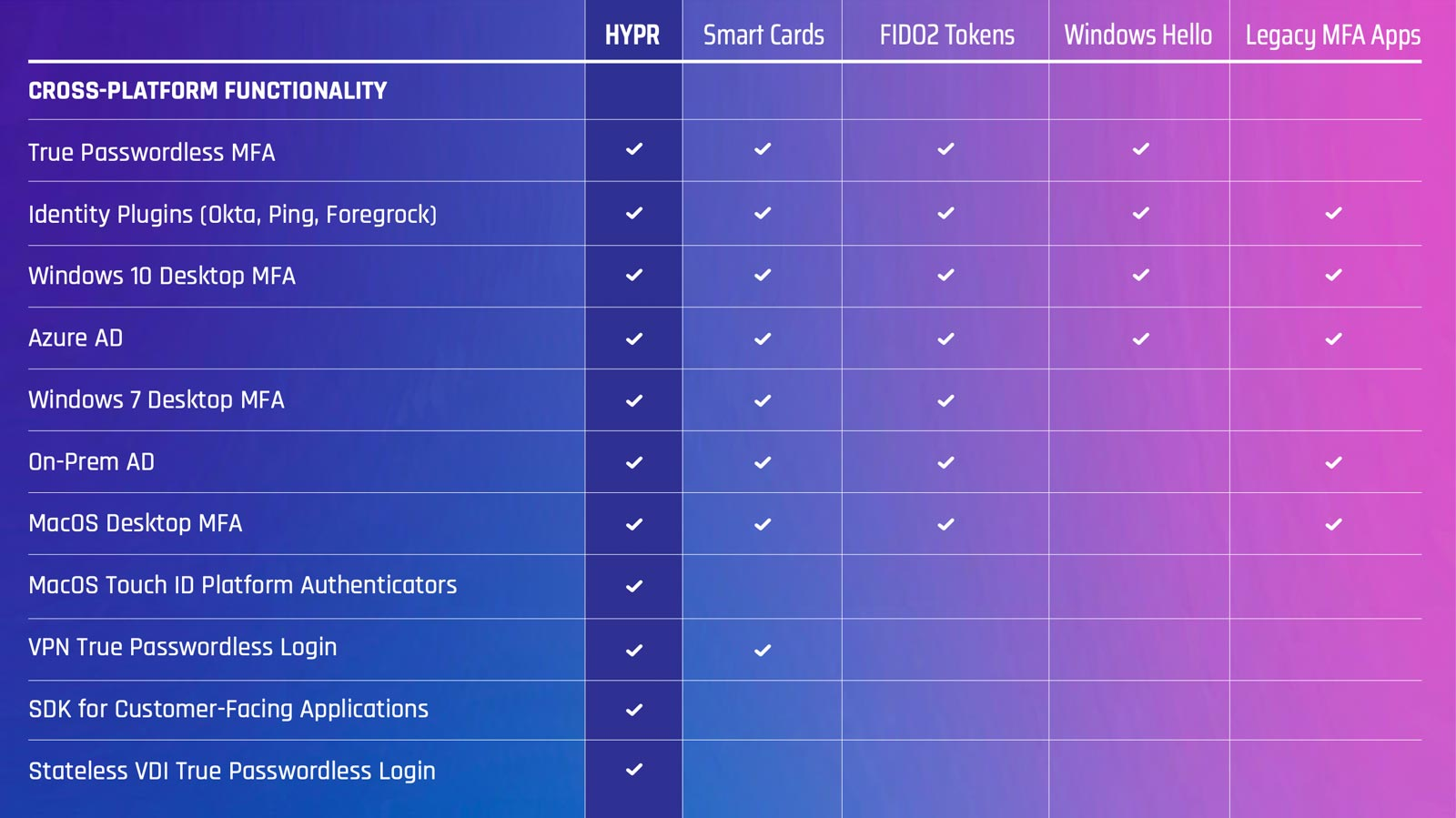 HYPR vs Alternative Passwordless Login Methods Comparison