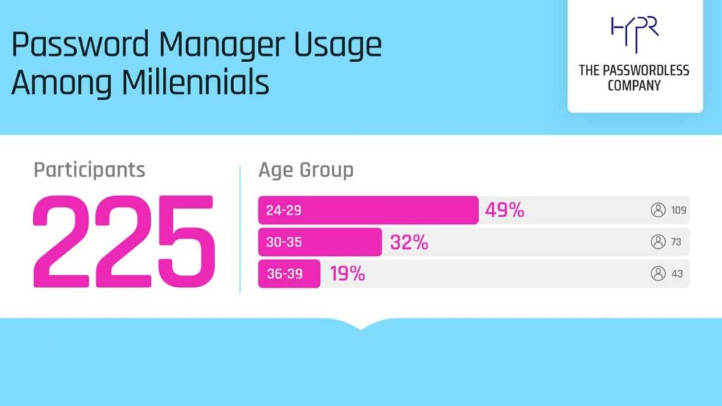 Password Manager Usage Among Millennials
