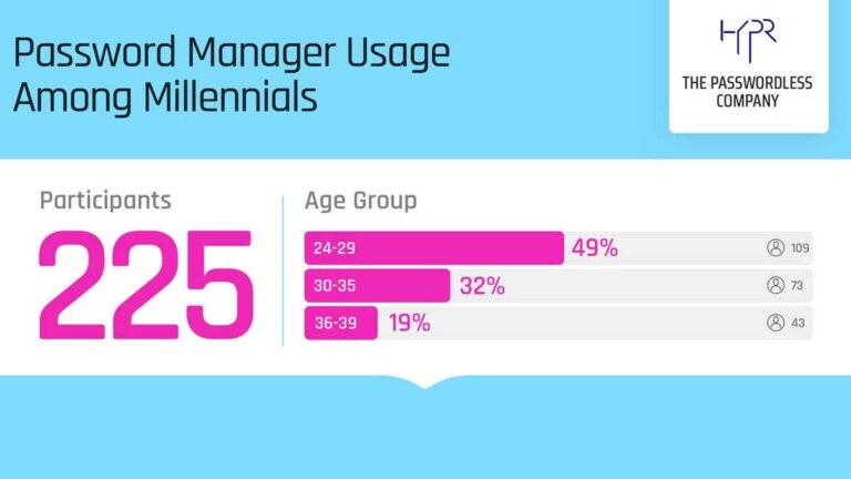Password Manager Usage Study Featured