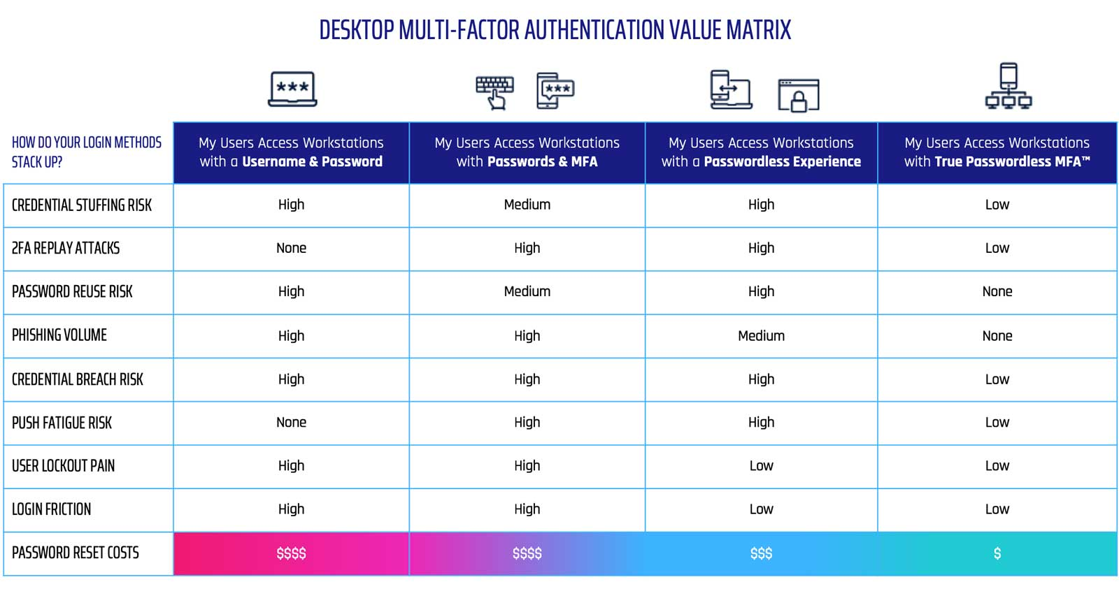 Desktop MFA Value Matrix