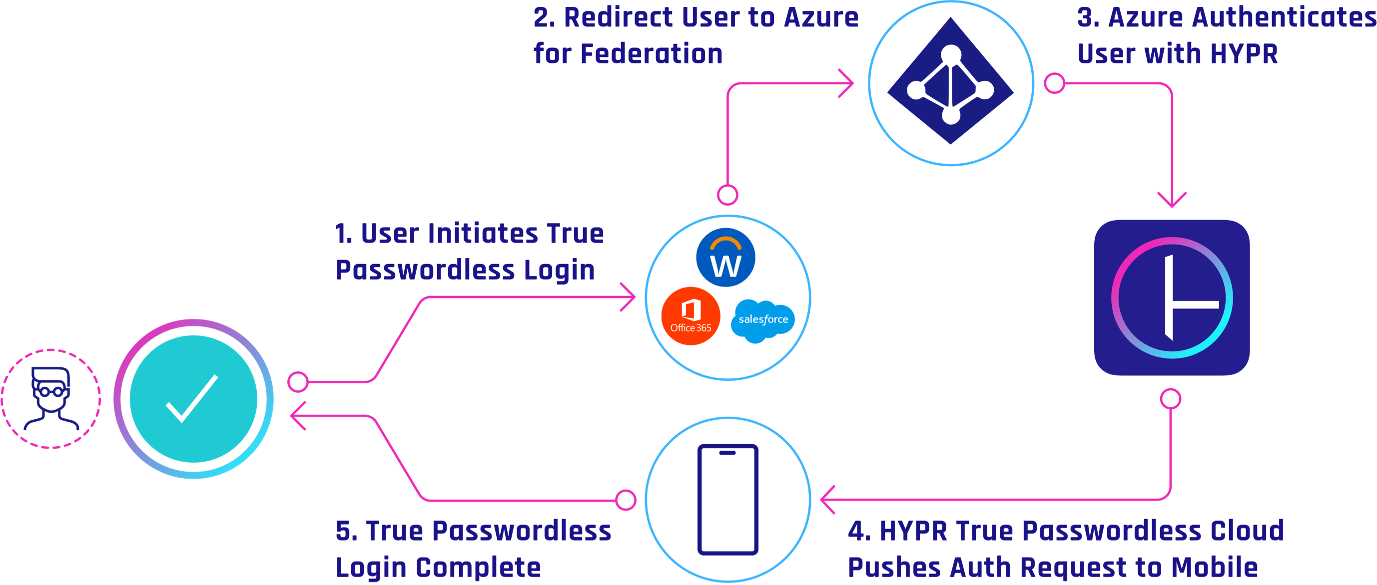 Azure AD Passwordless Authentication
