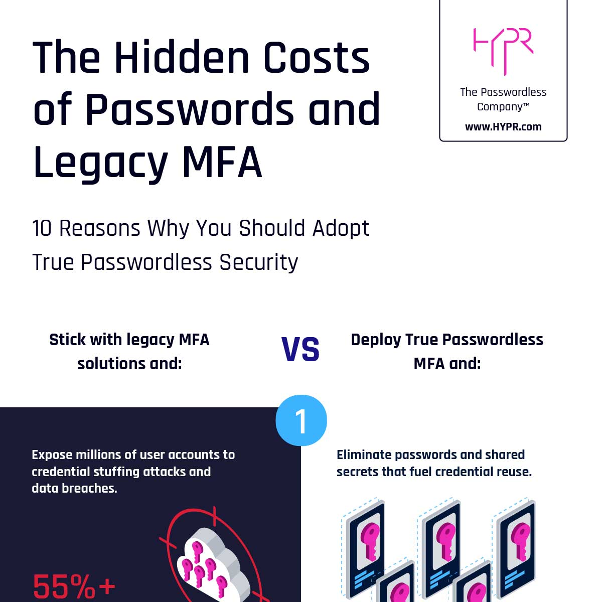 Hidden Costs of Passwords and Legacy MFA