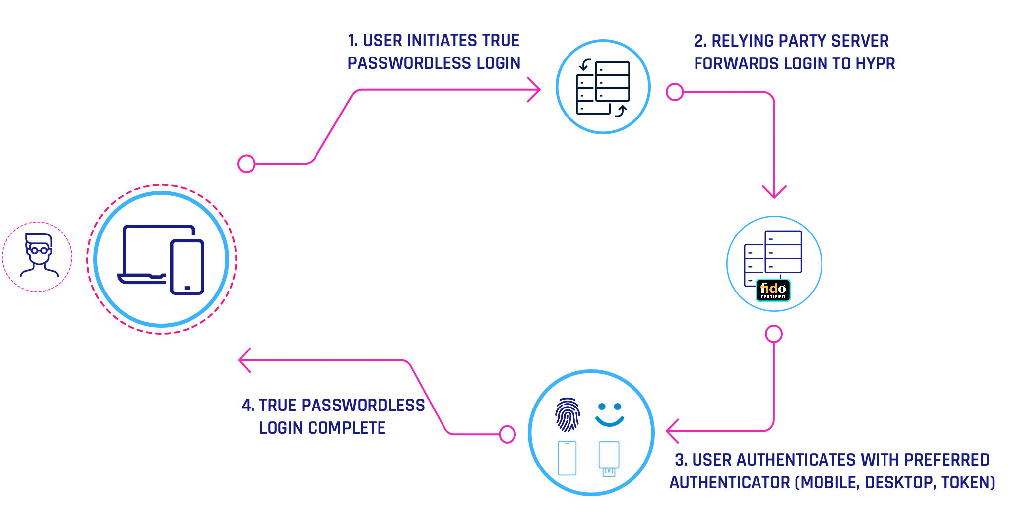 How Passwordless Authentication Works