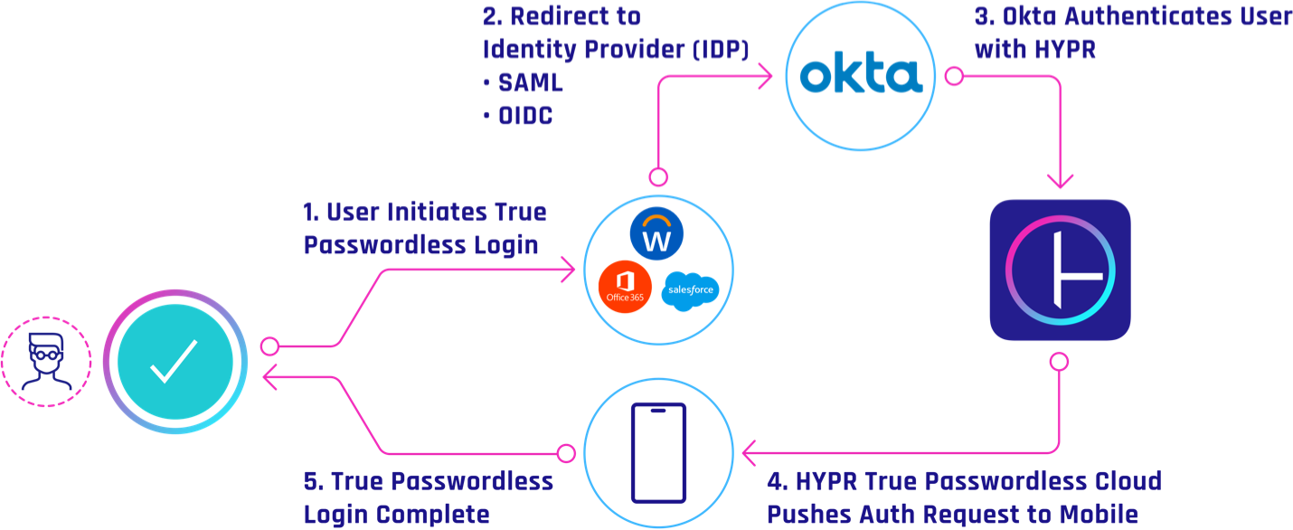 Okta Passwordless MFA