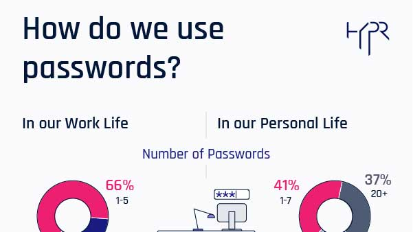 Password Usage Study Infographic