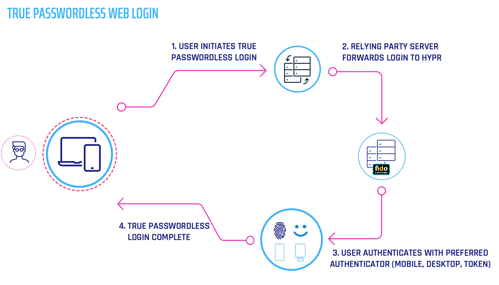 FIDO2 Mobile and Web Passwordless Authentication