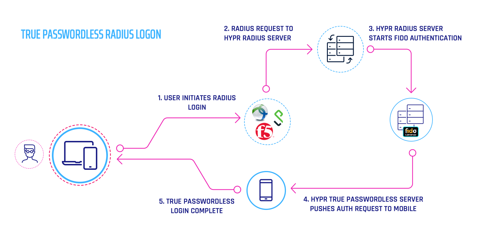 True Passwordless RADIUS Authentication