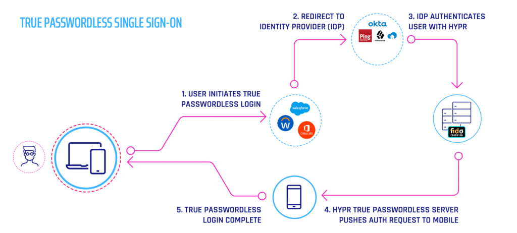 True Passwordless Single Sign On SAML FIDO Diagram