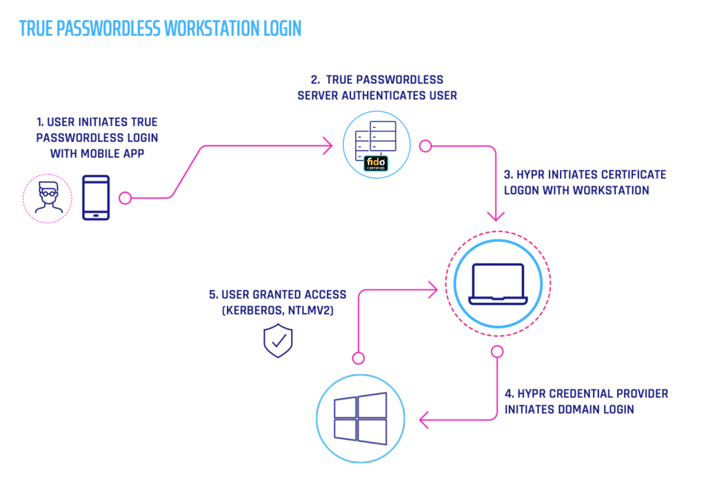 Passwordless Windows 7 Workstation Login Diagram