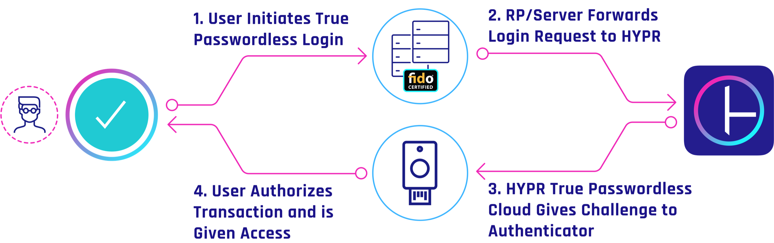 FIDO2 Token Passwordless Authentication